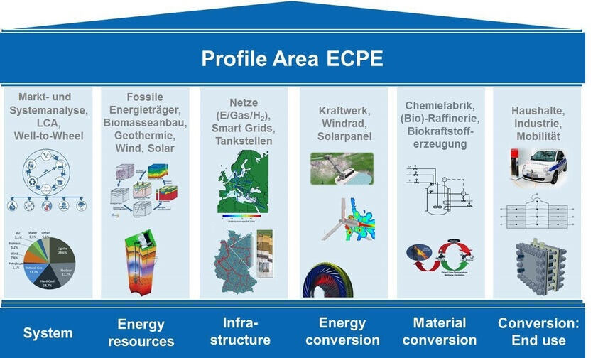 ECPE Key Topics Illustration