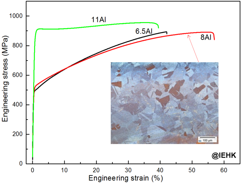 Microstructure and mechanical properties of Fe-30Mn-xAl-1.2C steels (x = 6.5, 8 and 11 wt.%).