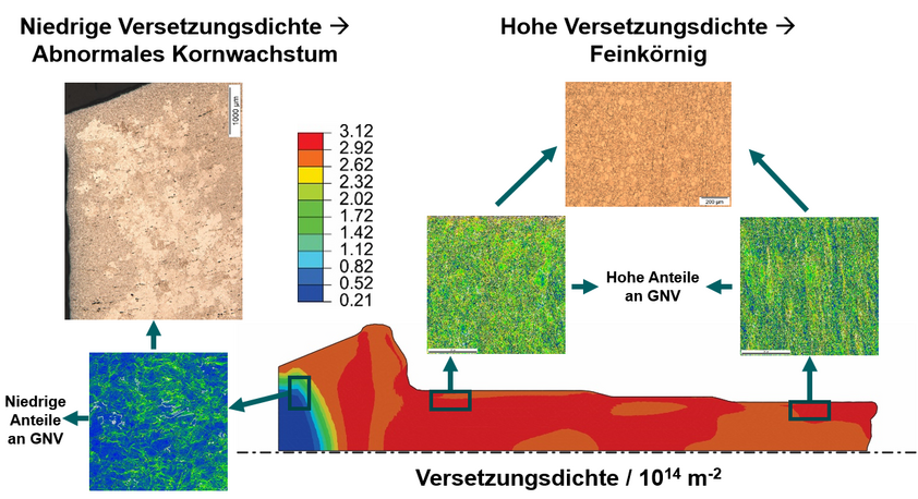 Dislocation density [1014 m-2] distribution at the end of cold forging of bevel gear; and EBSD images of geometrically necessary dislocation (GND) density as well as microstructure (local prior austenite grain size) development after heat treatment.
